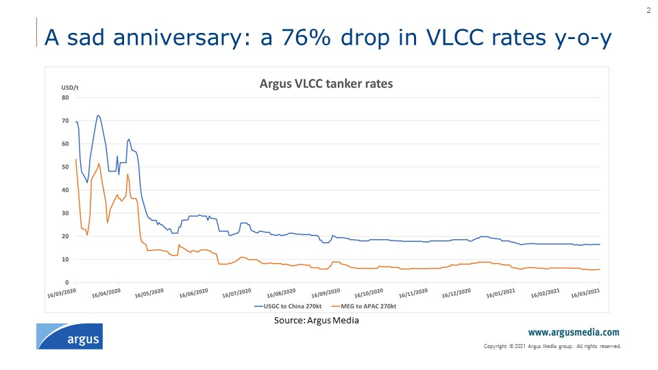 WOF Dirty tanker rates to face painful recovery - Limited Edition graphs