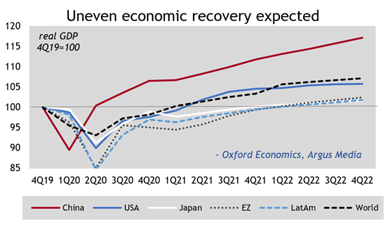 Uneven economic recovery expected