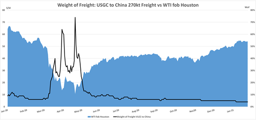freight data for VLCC route from U.S. Gulf Coast to China
