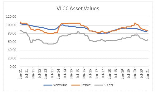 Weight of Freight - VLCC Asset values graph