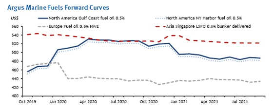 Argus Marine Fuels Forward Curves