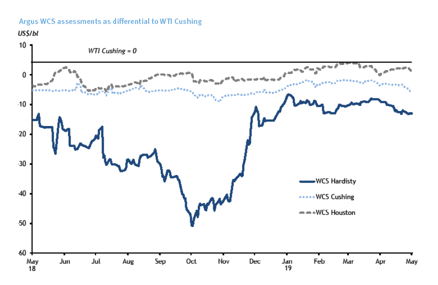 Argus WCS assessments as differential to WTI Cushing