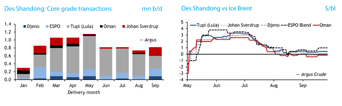 Des Shandong spot trade in assessed grades and des Shandong vs Ice Brent