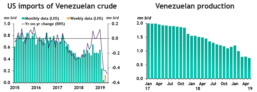 US imports of Venezuelan crude and Venezuelan production