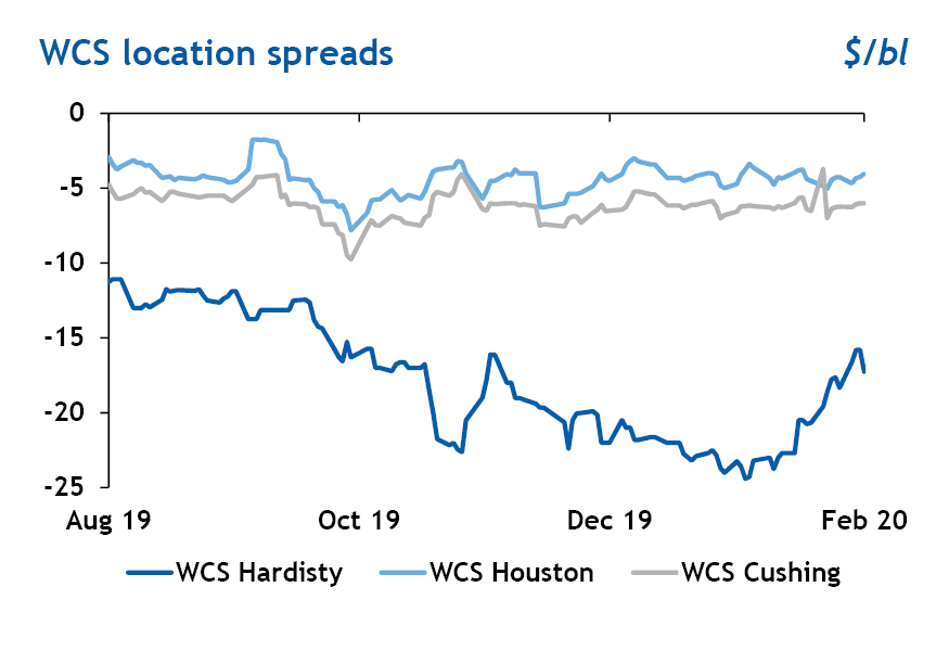 WCS location spreads